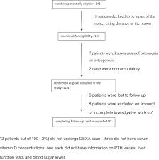 Bone Density Scan Results Chart Bone Densitometry Status And Its Associated Factors In Peri