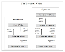 What Determines The Level Of Value In Business Valuation