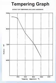 52100 Tempering Chart 100cr6 Tool Steel Grade En31 Die Block En31