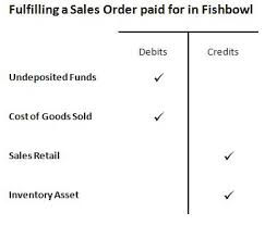 Accounts Receivable T Chart Quickbooks Journal Entries Fishbowl