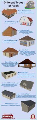 Different types of roofs Infographic