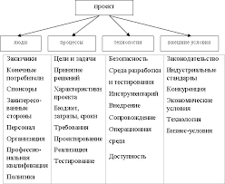 Понятие и планирование риска в процессе управления проектом Реферат Общие определения уровней вероятности и уровней воздействия адаптируются отдельно для каждого проекта в ходе процесса планирования управления рисками и