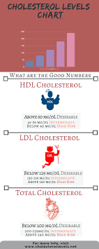Hdl Ldl Chart High Density Lipoprotein Hdl Low Density Lipoproteins
