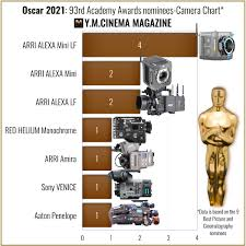 Another round better days collective the man who sold his skin quo vadis, aida? Oscar 2021 Nominees Announced Here Are The Cameras Behind Them Y M Cinema News Insights On Digital Cinema