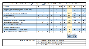Medicare Advantage Comparison Chart 2019 Medigap Plan K Medicare Supplement Plan K 2020medicare Us