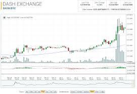 Dash To Btc Chart Dash Market Report Dash Btc Up 38 03 On The Week