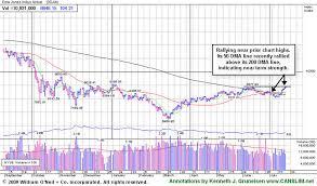 Dow Jones 52 Week Chart After Market Update Monday July 20th 2009