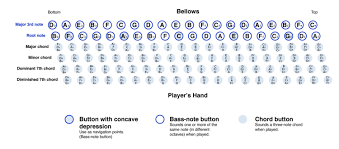 Accordion Keys Chart Accordian Button Chart This Is A Chart Of How A Standard