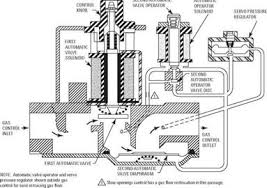 gas and oil controls ФенкойРы фанкойРы вентиРяторные доводчики gas and oil controls