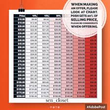 Reasonable Offer Discount Chart