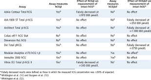 Hcg Quant Chart Summary Of The Effects Of High Concentrations Of Hcg And