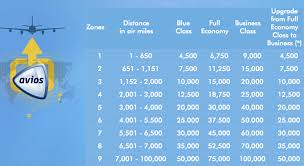 Avios Chart 2018 My First Attempt At British Airways Avios Redemption