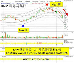 Malaysia Stock Knm Investment Malaysia Investing Diagram