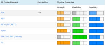 25 Best Types Of 3d Printer Filament Comparison Charts