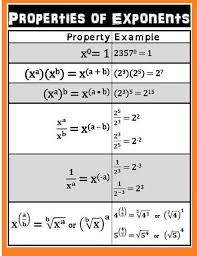 Free Rules Of Exponents Pdf Download Algebra Math