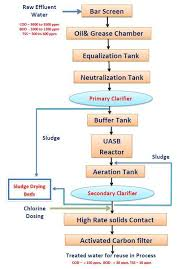 Waste Water Treatment Flow Chart Etp Plant Sugar Industry Effluent Treatment Plant Process