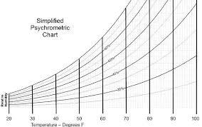 Indoor Relative Humidity Chart Moisture Psychrometrics And Relative Humidity Their