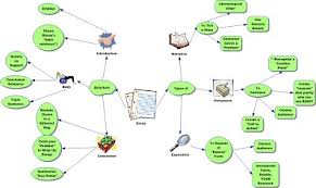 essay mind map mrs meewes room  essay mind map