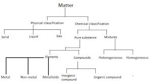 Classification Of Matter Flow Sheet Diagram Chemistry