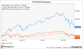 Why Amazon Stock Is Up 29 In 2018 The Motley Fool