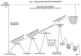 Theology Charts History And Theology Off The Charts P Ost