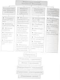 Элементы финансовой системы Российской Федерации Курсовая работа Рис 1 3 Финансовая система Российской Федерации по Нешитому А С