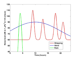Ambient Noise Level Chart Ocean Noise Variability And Noise Budgets Discovery Of