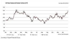 Cotton Commodity Price Chart Commodities Materials Risk