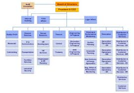 Saudi Electricity Company Organizational Chart Research Leap