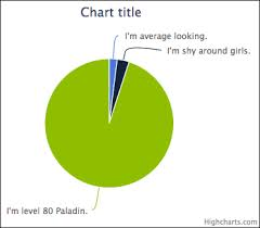 Creating A Pie Chart With Highcharts Vaadin 7 Cookbook