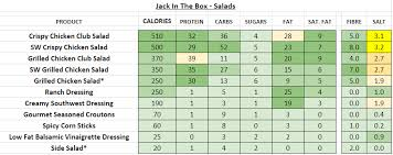 jack in the box nutrition information