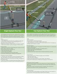 Fire Hydrant Flow Rate Chart Hydrant Flow Testing Hosemonster