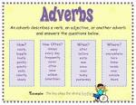 Images & Illustrations of adverb
