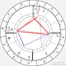 Brooke Shields Birth Chart Horoscope Date Of Birth Astro