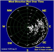 Lake Huron Water Levels Historical Chart Lake Huron Weather Daily Statistics