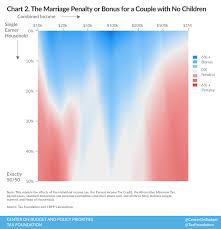 Income Tax Penalty Chart Understanding The Marriage Penalty And Marriage Bonus Tax