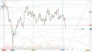 Post Fed Exchange Rate Charts And Reactions Gold Price Aud