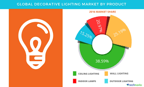Global Lighting Market 2016 Decorative Lighting Market Global Forecast And Opportunity