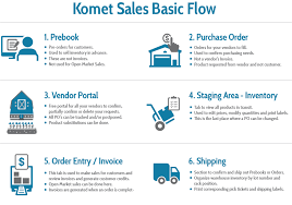 Flow Chart Of Processes Knowledge Base Global Site