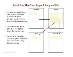 Label Four Flip Chart Pages Hang On Wall Must Do Maybe 1