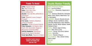 Pin On Bladder Health