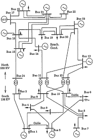 Demonstrating the importance of applying a new probabilistic power flow strategy to evaluate power systems with high pe ration of wind farms journal of