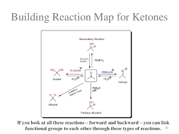 Organic Conversions Learning Organic Reactions