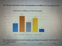 Population Bar Chart C Solved 09 The Bar Chart Below Shows The Population In M
