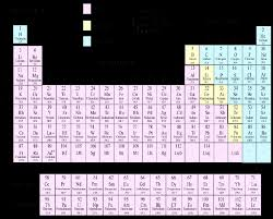Please Give Me Peroidic Table Chart Science Structure Of