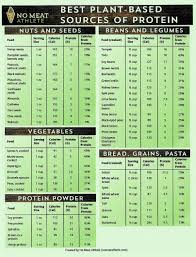 Plant Protein Chart By No Meat Athlete Afc Scales Mirrors