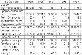База рефератов Дипломная работа Рентабельность предприятия  Рентабельность предприятия и факторы ее определяющие