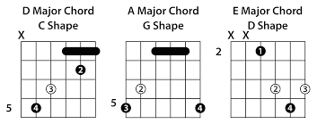 C Shape Barre Chord Chart Understanding The Caged System Guitar Lesson