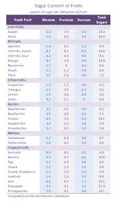 Sugar Content In Fruit And Vegetables Chart Www