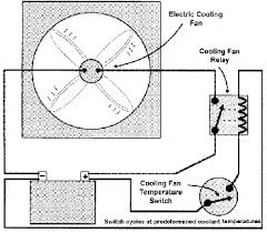 i had a diagnostic did and it said cooling fan circuit ehat could electric cooling fan problems basic cooling fan circuit